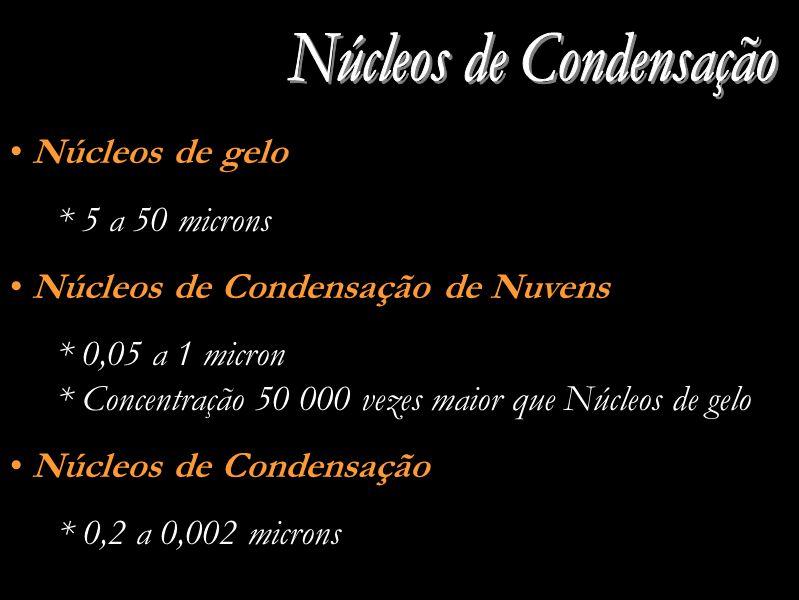 Núcleos de gelo * 5 a 50 microns Núcleos de Condensação de Nuvens * 0,05 a 1 micron * Concentração 50 000 vezes maior que Núcleos de gelo Núcleos de Condensação * 0,2 a 0,002 microns