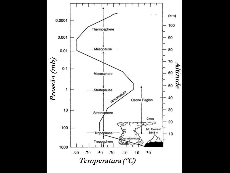 Altitude Pressão (mb) Temperatura (ºC) -90 -70 -50 -30 -10 10 30