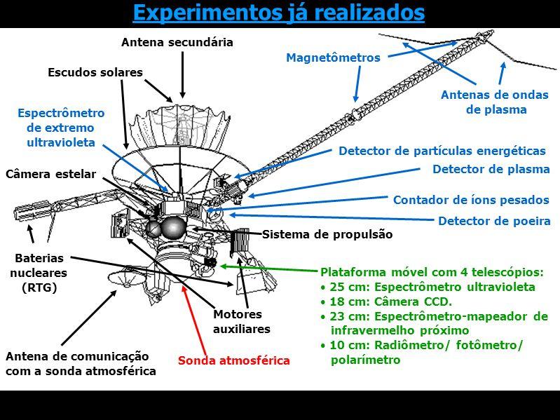 Magnetômetros Antenas de ondas de plasma Detector de partículas energéticas Detector de plasma Detector de poeira Contador de íons pesados Espectrômetro de extremo ultravioleta Sonda atmosférica Plataforma móvel com 4 telescópios: 25 cm: Espectrômetro ultravioleta 18 cm: Câmera CCD.
