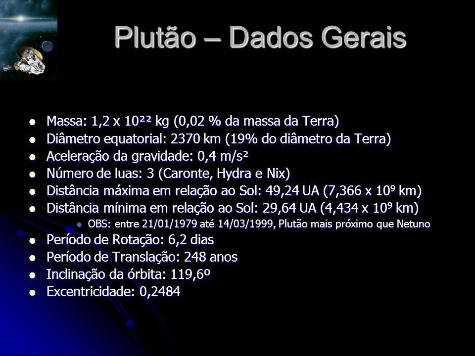Plutão – Dados Gerais Massa: 1,2 x 10²² kg (0,02 % da massa da Terra) Massa: 1,2 x 10²² kg (0,02 % da massa da Terra) Diâmetro equatorial: 2370 km (19% do diâmetro da Terra) Diâmetro equatorial: 2370 km (19% do diâmetro da Terra) Aceleração da gravidade: 0,4 m/s² Aceleração da gravidade: 0,4 m/s² Número de luas: 3 (Caronte, Hydra e Nix) Número de luas: 3 (Caronte, Hydra e Nix) Distância máxima em relação ao Sol: 49,24 UA (7,366 x 10 9 km) Distância máxima em relação ao Sol: 49,24 UA (7,366 x 10 9 km) Distância mínima em relação ao Sol: 29,64 UA (4,434 x 10 9 km) Distância mínima em relação ao Sol: 29,64 UA (4,434 x 10 9 km) OBS: entre 21/01/1979 até 14/03/1999, Plutão mais próximo que Netuno OBS: entre 21/01/1979 até 14/03/1999, Plutão mais próximo que Netuno Período de Rotação: 6,2 dias Período de Rotação: 6,2 dias Período de Translação: 248 anos Período de Translação: 248 anos Inclinação da órbita: 119,6º Inclinação da órbita: 119,6º Excentricidade: 0,2484 Excentricidade: 0,2484