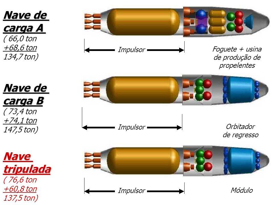 Navetripulada ( 76,6 ton +60,8 ton 137,5 ton) Nave de carga A ( 66,0 ton +68,6 ton 134,7 ton) Impulsor Foguete + usina de produção de propelentes Módu