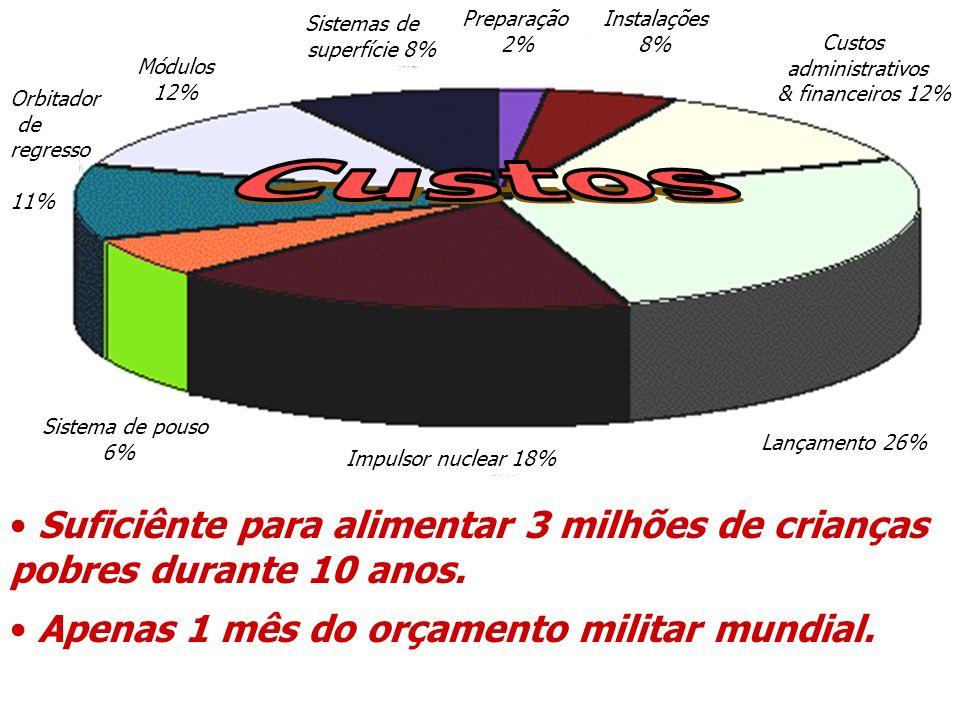 Sistema de pouso 6% Impulsor nuclear 18% Lançamento 26% Sistemas de superfície 8% Preparação 2% Custos administrativos & financeiros 12% Orbitador de