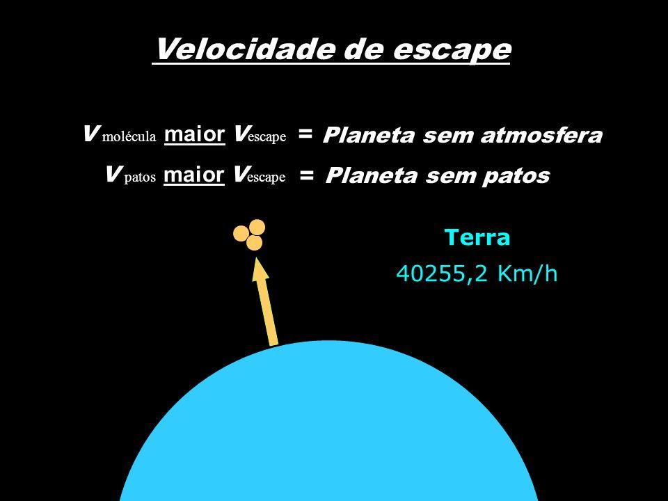 Velocidade de escape V molécula maior V escape V patos maior V escape = Planeta sem atmosfera = Planeta sem patos Terra 11,182 Km/s Terra 40255,2 Km/h