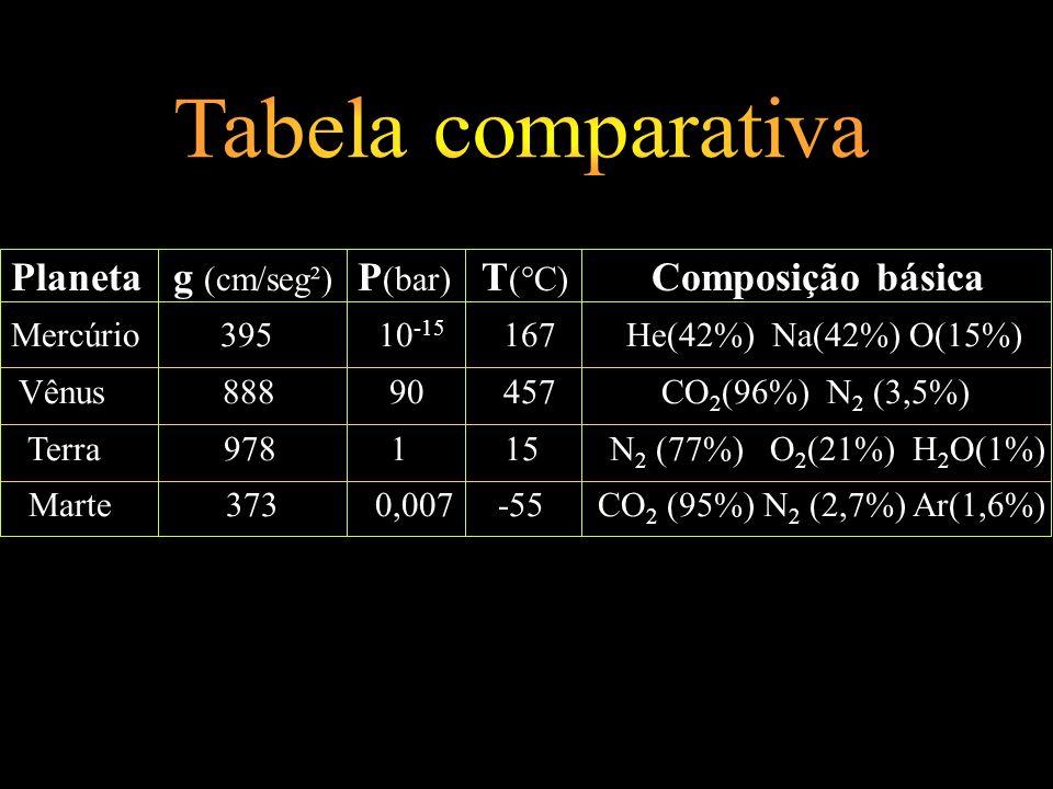 Planeta g (cm/seg²) P (bar) T (°C) Composição básica Mercúrio 395 10 -15 167 He(42%) Na(42%) O(15%) Vênus 888 90 457 CO 2 (96%) N 2 (3,5%) Terra 978 1