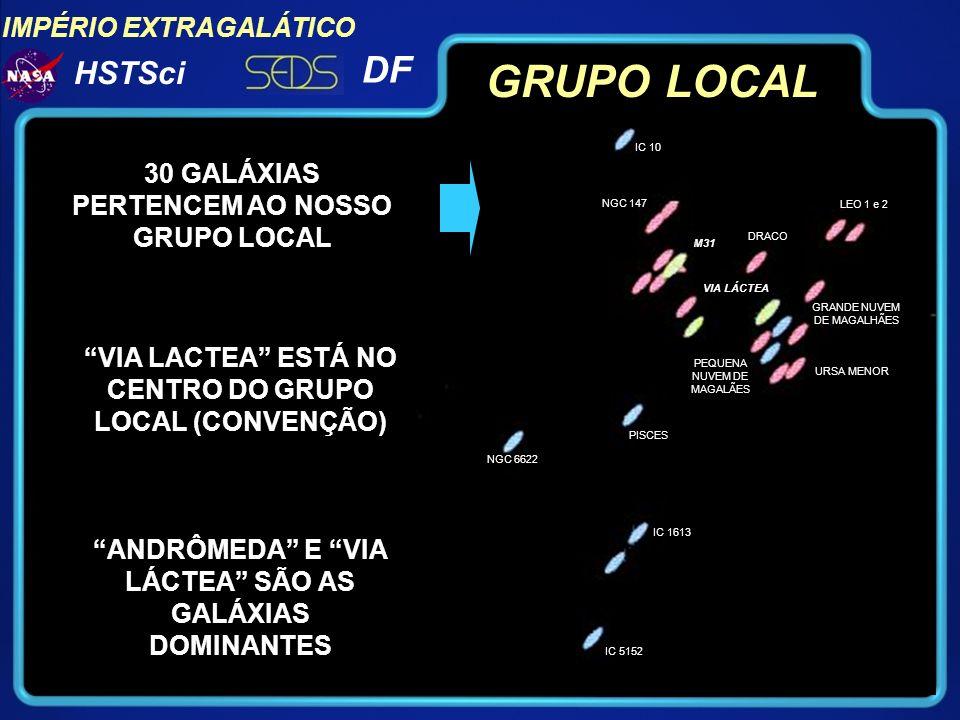 IMPÉRIO EXTRAGALÁTICO DF HSTSci GRUPO TOTAL ESTIMA-SE QUE EXISTAM MAIS DE 400 BILHÕES DE GALÁXIAS NO NOSSO UNIVERSO VIA LACTEA ESTÁ NO CENTRO DA DISTRIBUIÇÃO (CONVENÇÃO) CADA PONTO LUMINOSO É UMA GALÁXIA.