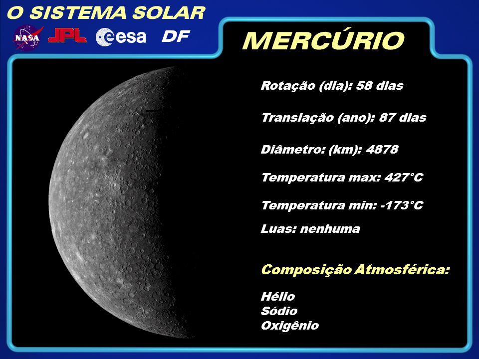 O SISTEMA SOLAR DF MERCÚRIO Rotação (dia): 58 dias Diâmetro: (km): 4878 Temperatura max: 427°C Temperatura min: -173°C Composição Atmosférica: Hélio S