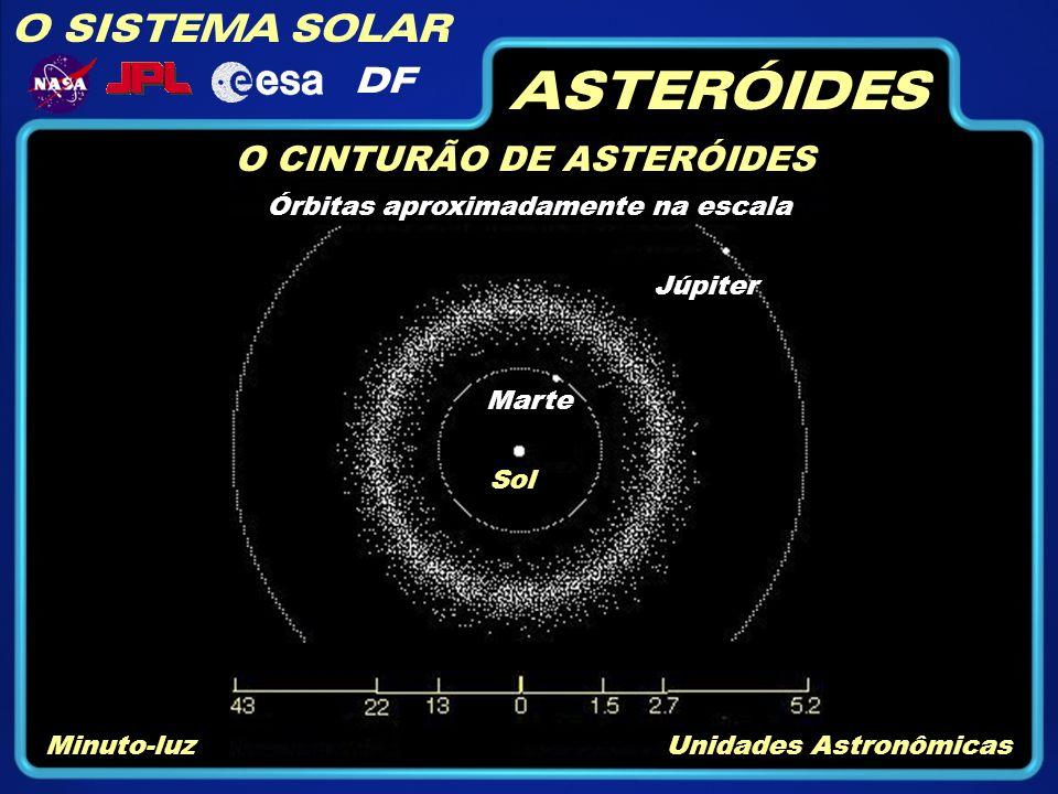O SISTEMA SOLAR DF ASTERÓIDES O CINTURÃO DE ASTERÓIDES Órbitas aproximadamente na escala Júpiter Marte Sol Minuto-luzUnidades Astronômicas