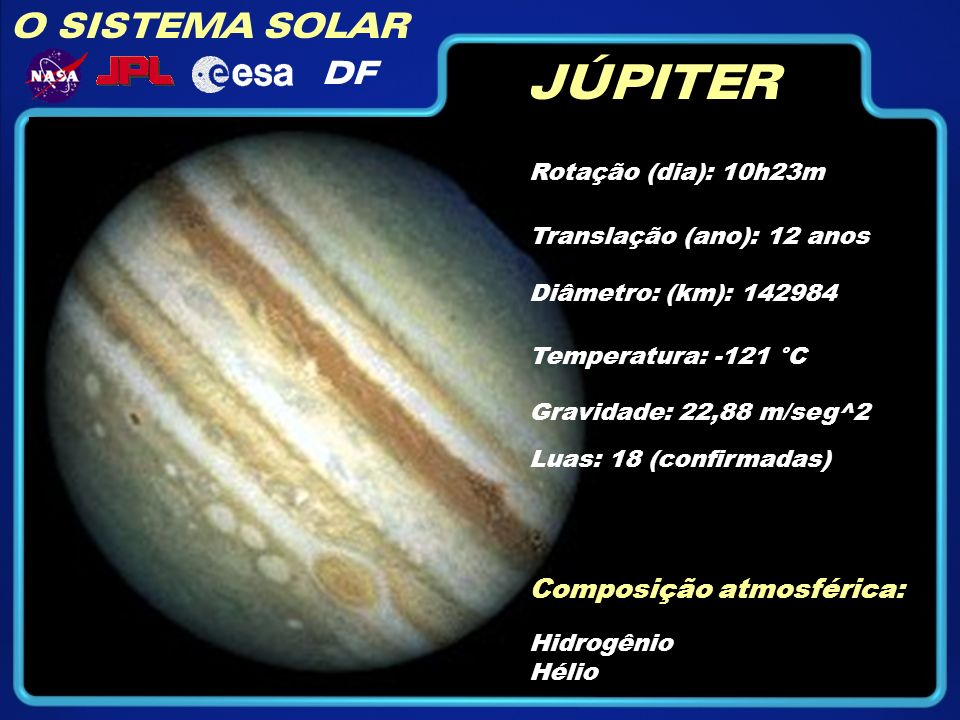 O SISTEMA SOLAR DF JÚPITER Diâmetro: (km): 142984 Temperatura: -121 °C Gravidade: 22,88 m/seg^2 Composição atmosférica: Hidrogênio Hélio Translação (a