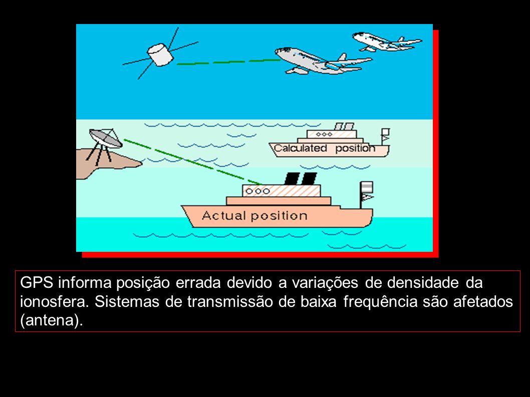 GPS informa posição errada devido a variações de densidade da ionosfera. Sistemas de transmissão de baixa frequência são afetados (antena).