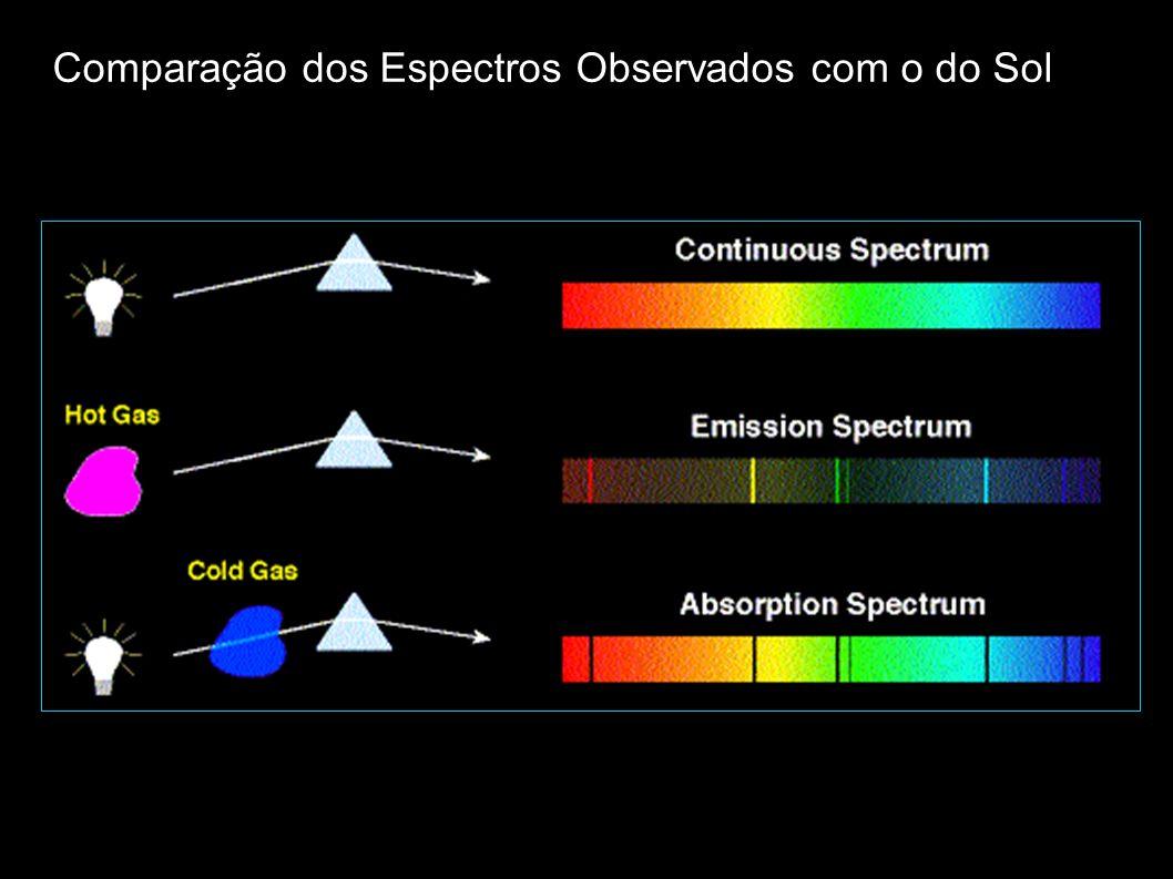 Comparação dos Espectros Observados com o do Sol