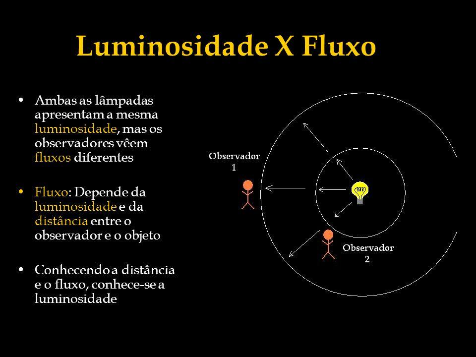 Luminosidade X Fluxo Comentário: O fluxo é uma medida da intensidade que uma fonte de luz parece ter, quando observada de uma determinada distância.