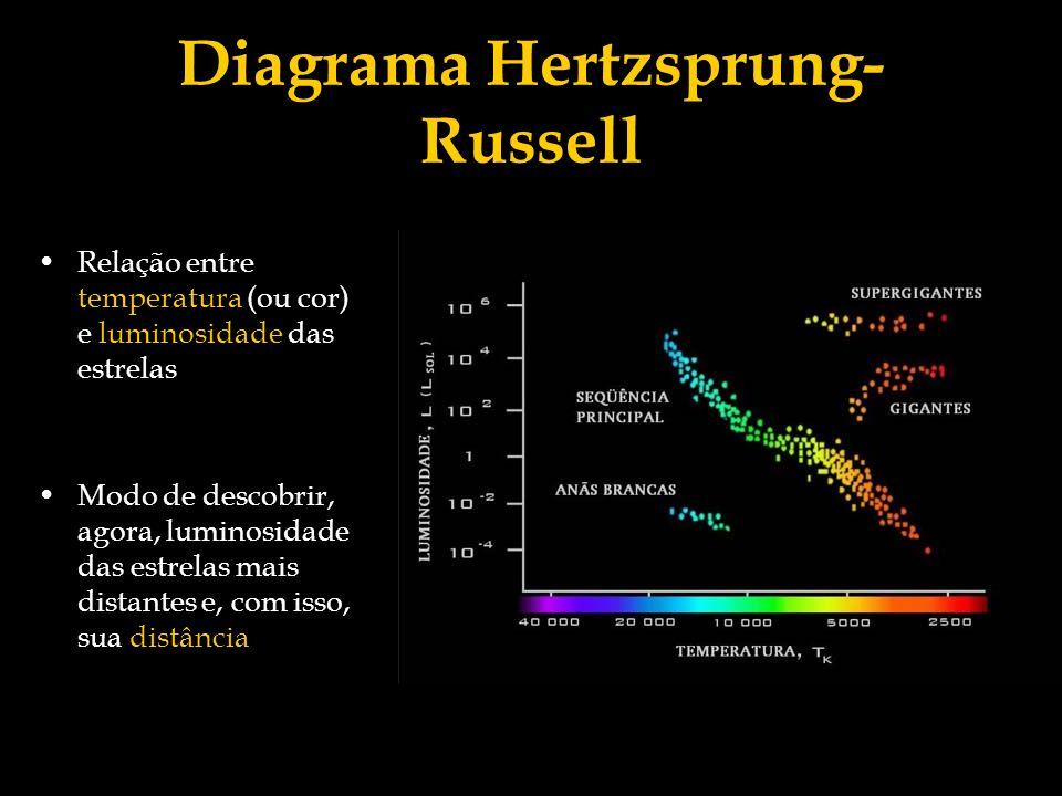 Comentário: O Diagrama Hertzsprung-Russell é construído a partir dos dados de luminosidade e temperatura que temos das estrelas cuja distância já é conhecida pelo satélite Hipparcos (lembrando que, tendo a distância e o fluxo, que é medido diretamente, podemos descobrir a luminosidade.