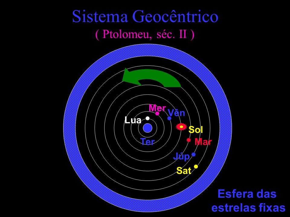 1609 - Astronomia Nova Publicação de dois resultados essenciais para o desenvolvimento da astronomia moderna.