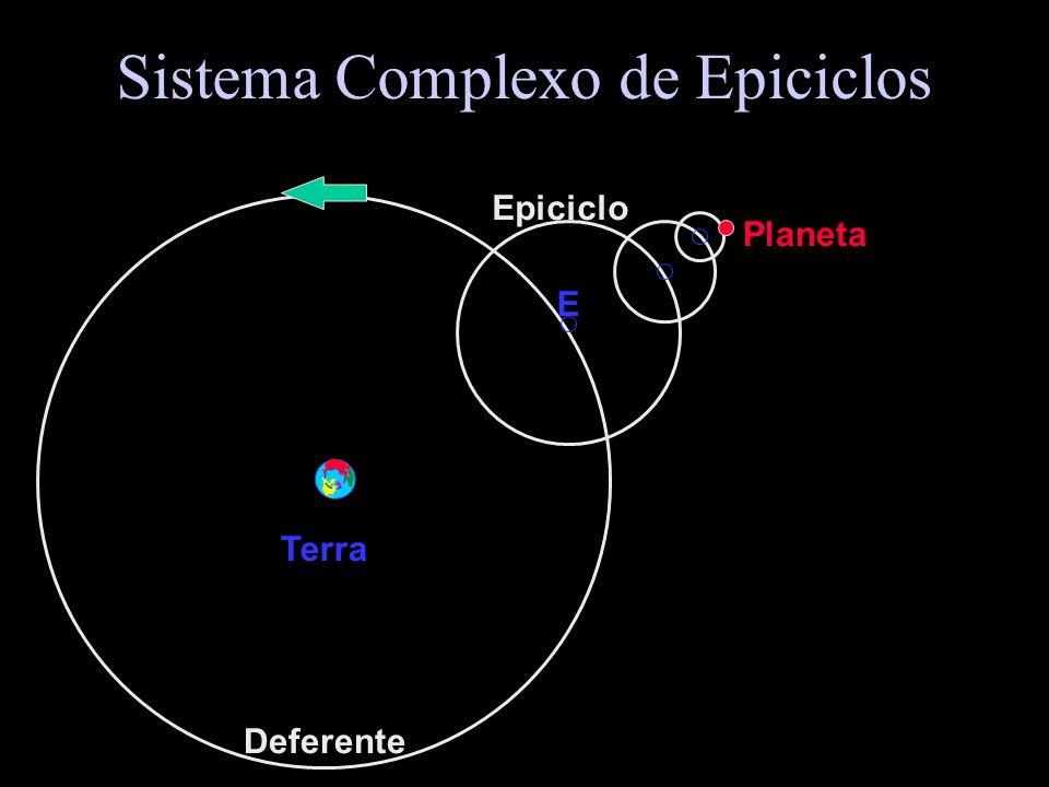 Sistema de Epiciclos ( Apolônio, séc. III a.C. ) Terra Planeta E Deferente Epiciclo
