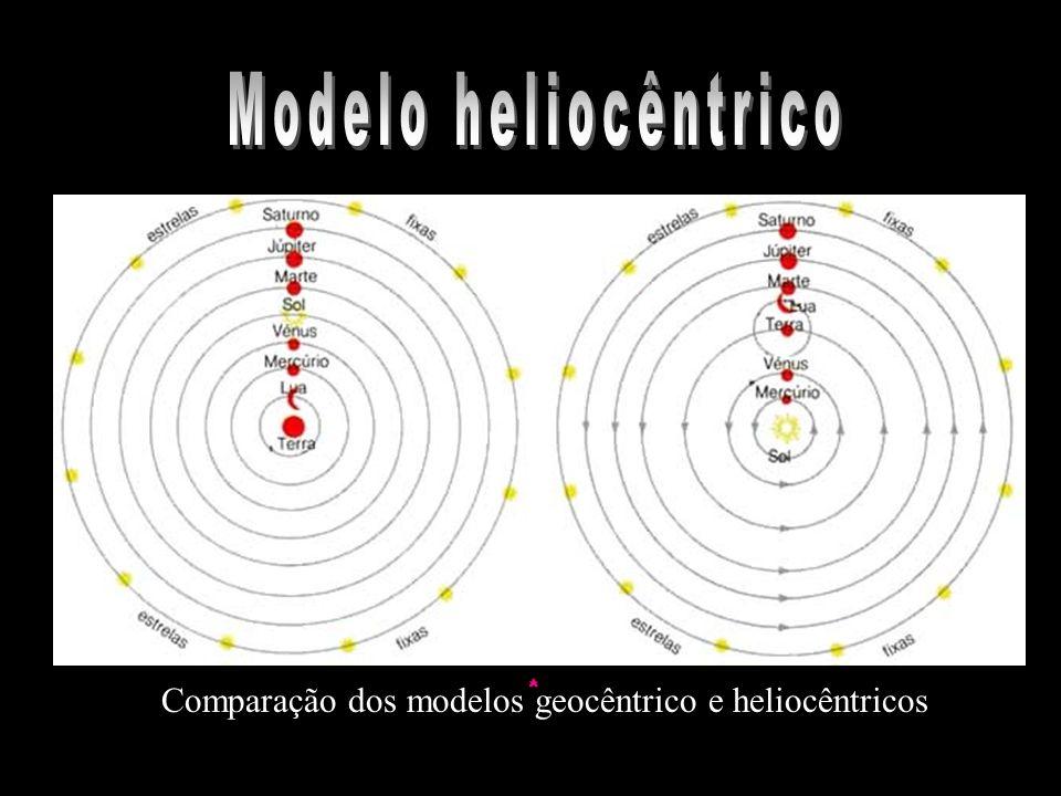 Comparação dos modelos geocêntrico e heliocêntricos