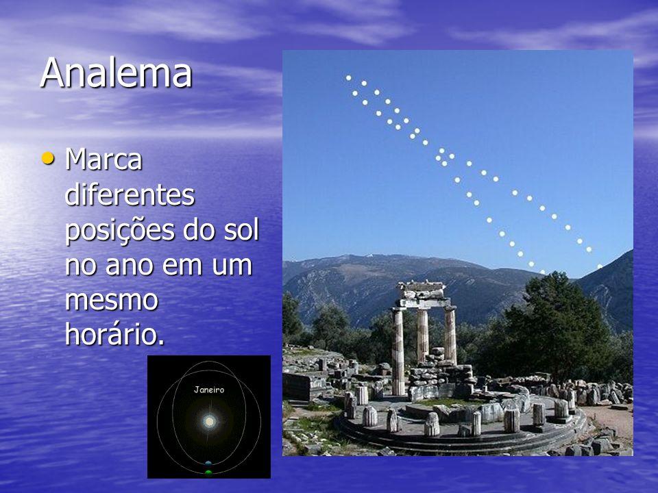 Analema Marca diferentes posições do sol no ano em um mesmo horário. Marca diferentes posições do sol no ano em um mesmo horário.