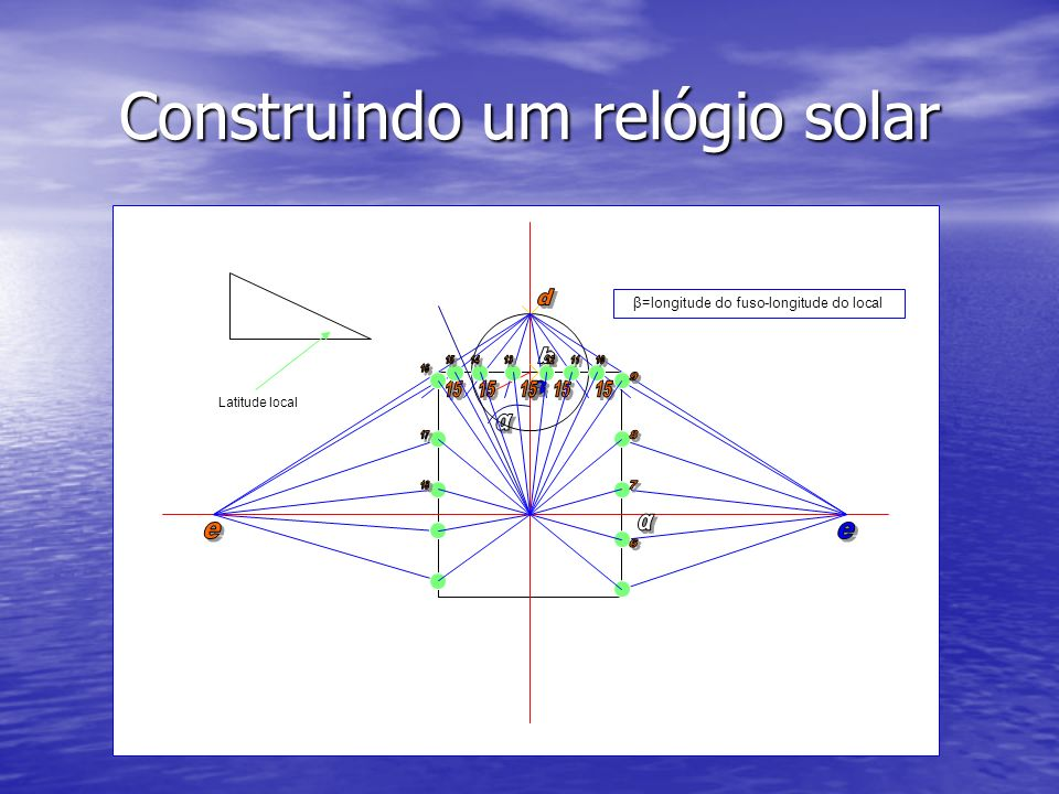Construindo um relógio solar β=longitude do fuso-longitude do local Latitude local