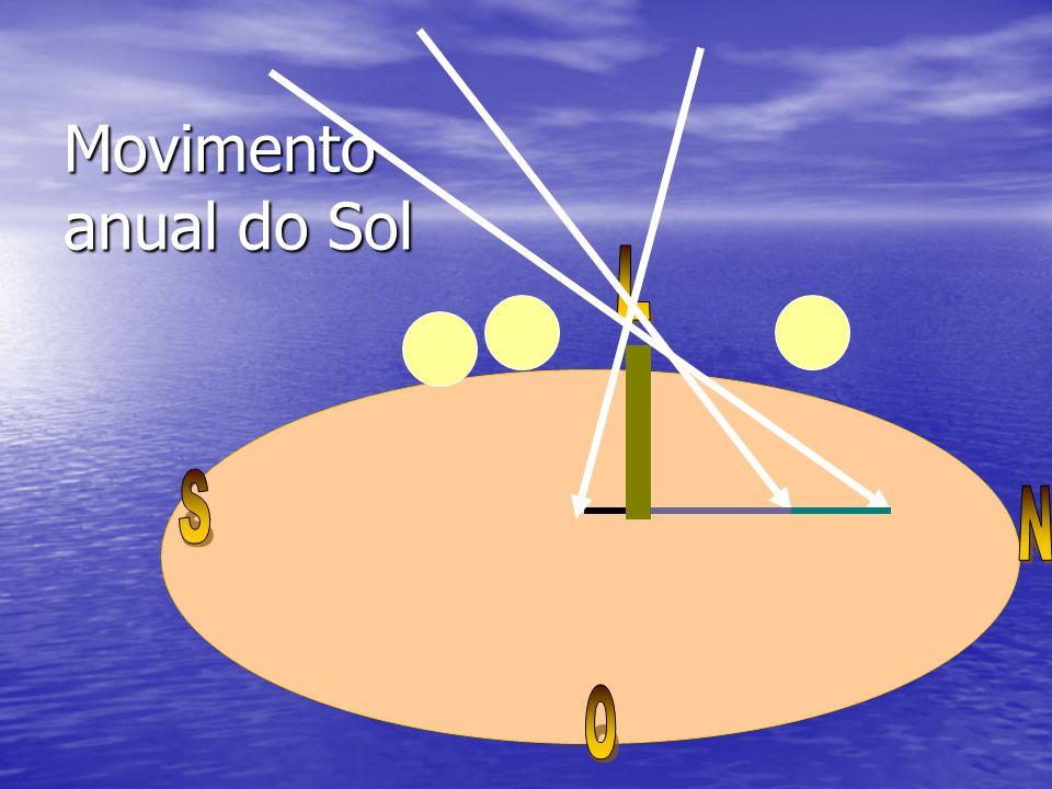 Movimento anual + Movimento diário do Sol = 7 8 9 10 11 1314 15 16 17 Solstício de inverno Equinócio de primavera ou outono Solstício de verão