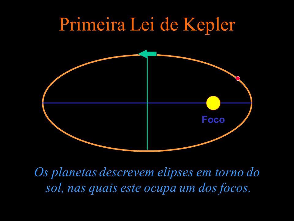 Primeira Lei de Kepler Os planetas descrevem elipses em torno do sol, nas quais este ocupa um dos focos. Foco