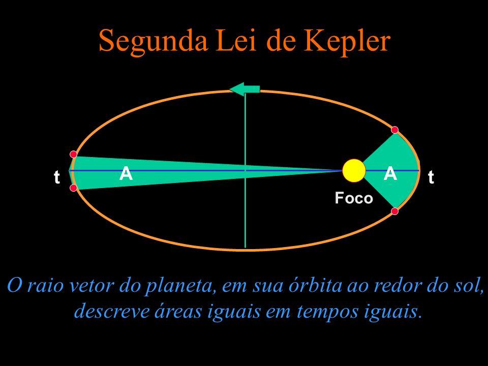 Segunda Lei de Kepler O raio vetor do planeta, em sua órbita ao redor do sol, descreve áreas iguais em tempos iguais. Foco AA tt