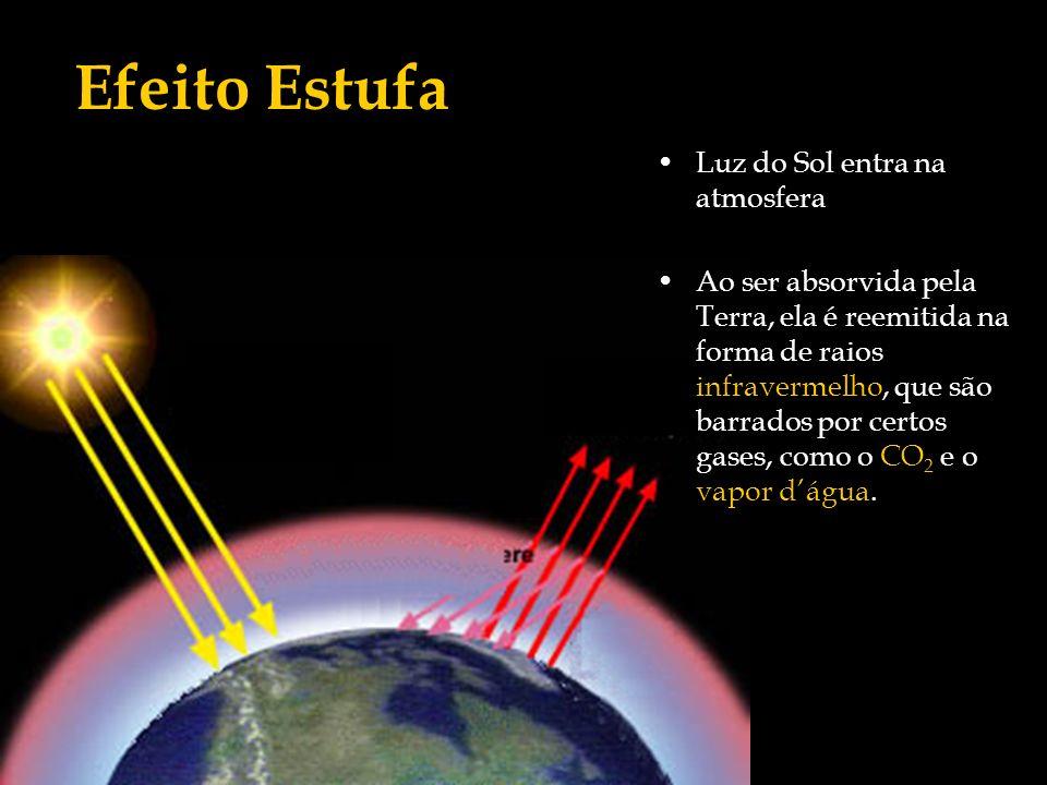Luz do Sol entra na atmosfera Ao ser absorvida pela Terra, ela é reemitida na forma de raios infravermelho, que são barrados por certos gases, como o