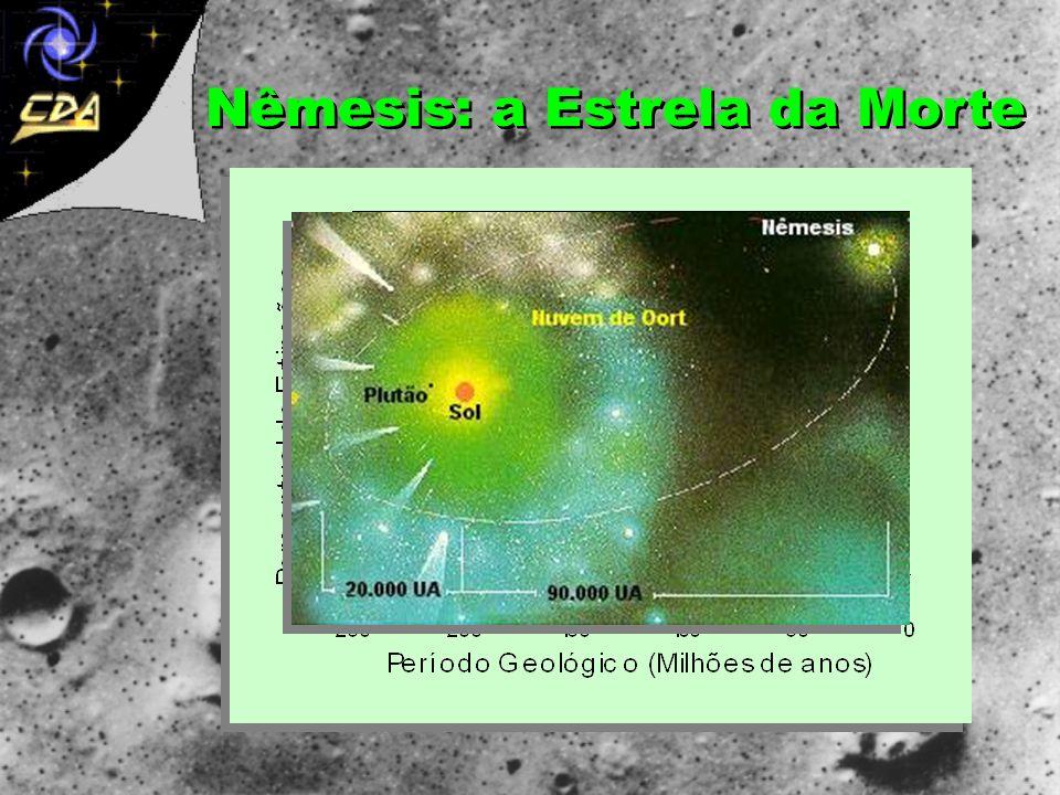 Whitmire e Matise (1987); planeta X 45º inclinação e Período de 700 anos Alternativa à Hipótese Nêmesis 1930: Clyde Tombaugh descobre Plutão: Massa: 1