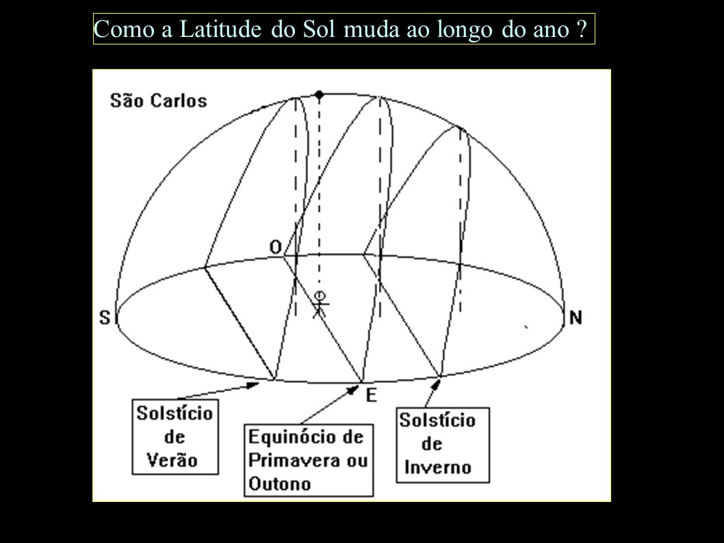 Como a Latitude do Sol muda ao longo do ano ?