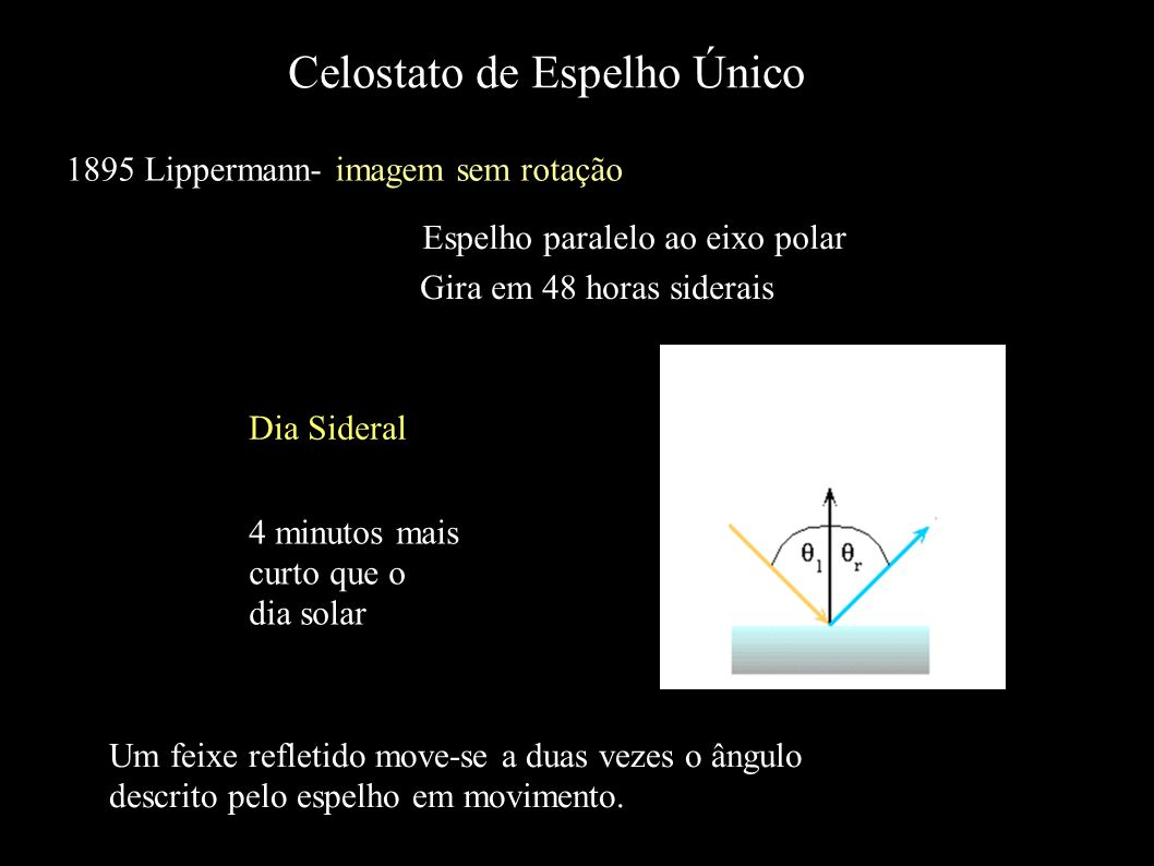 Celostato de Espelho Único 1895 Lippermann- imagem sem rotação Dia Sideral Um feixe refletido move-se a duas vezes o ângulo descrito pelo espelho em m