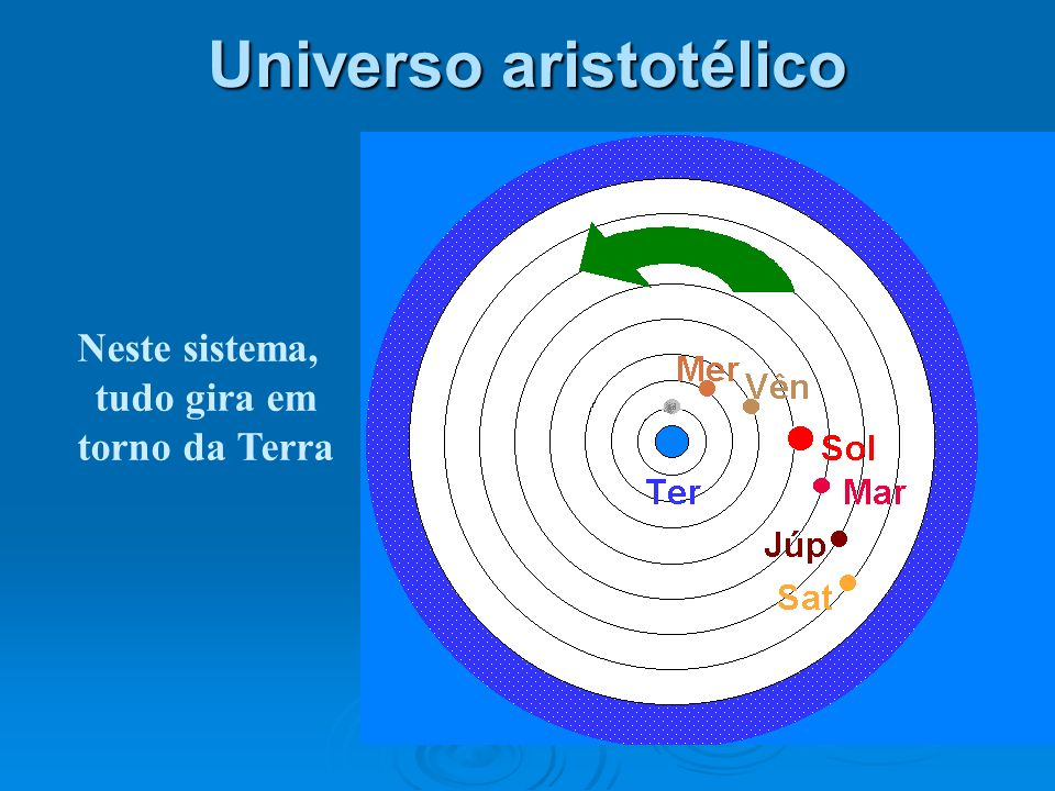 Universo aristotélico Neste sistema, tudo gira em torno da Terra