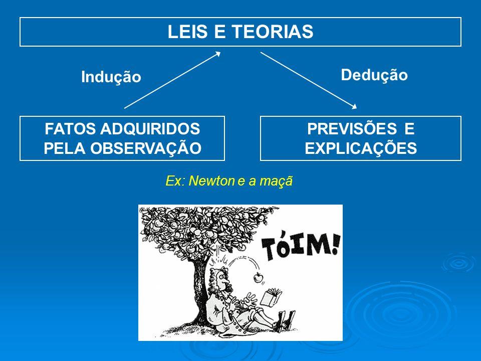 FATOS ADQUIRIDOS PELA OBSERVAÇÃO LEIS E TEORIAS PREVISÕES E EXPLICAÇÕES Ex: Newton e a maçã Indução Dedução