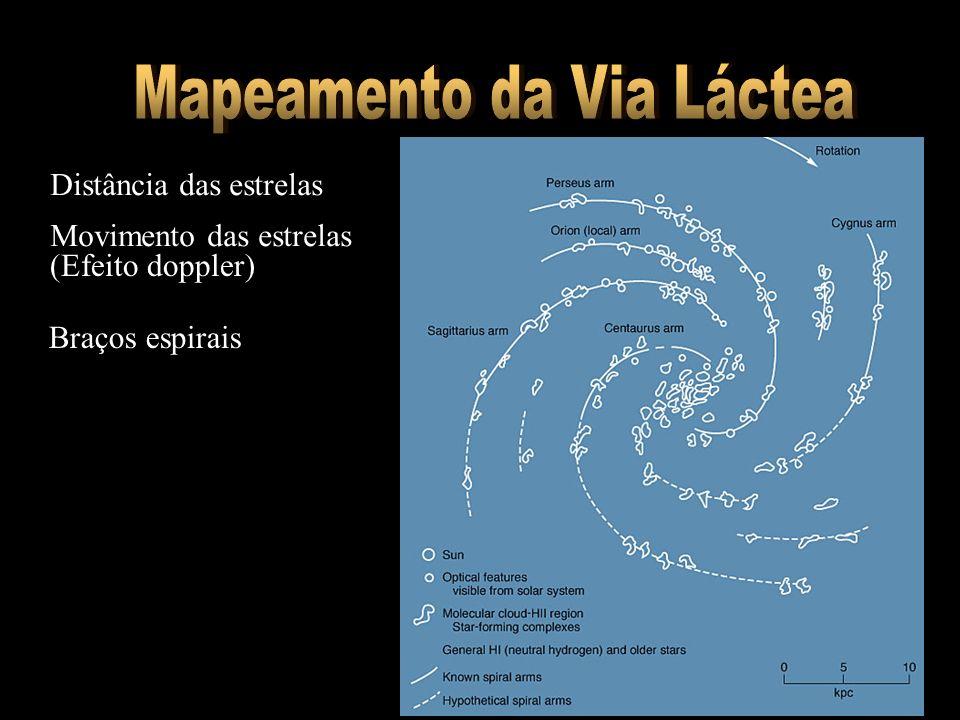 Braços espirais Movimento das estrelas (Efeito doppler) Distância das estrelas