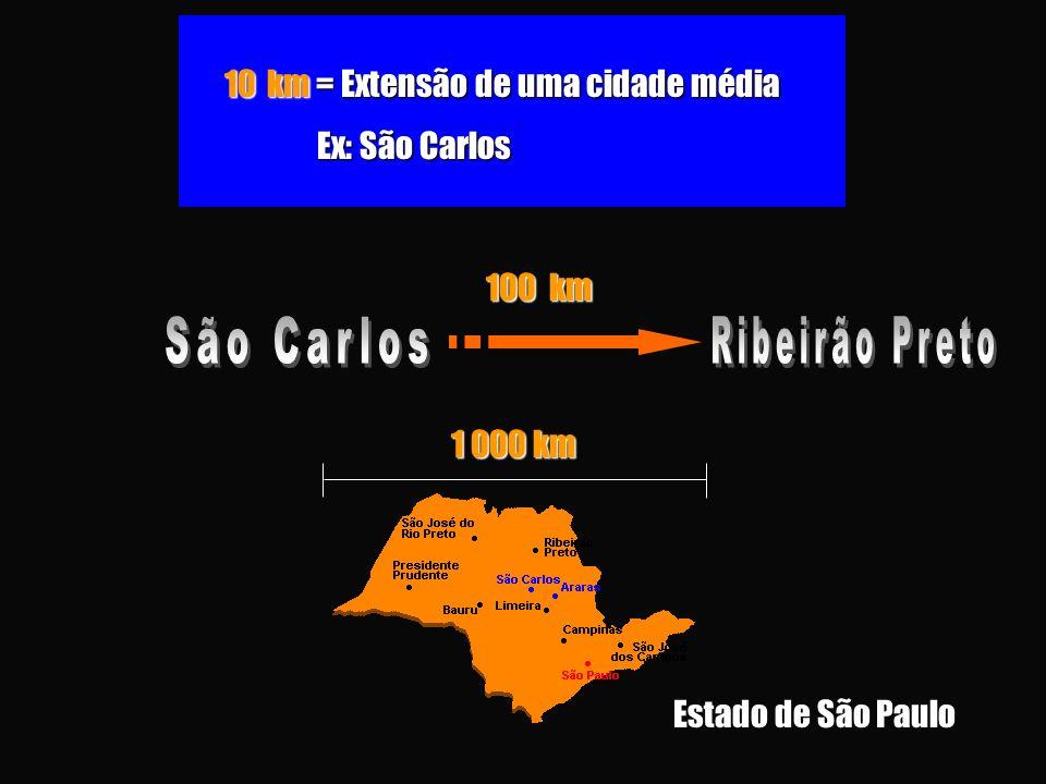 10 km = Extensão de uma cidade média Ex: São Carlos Ex: São Carlos 100 km 1 000 km Estado de São Paulo