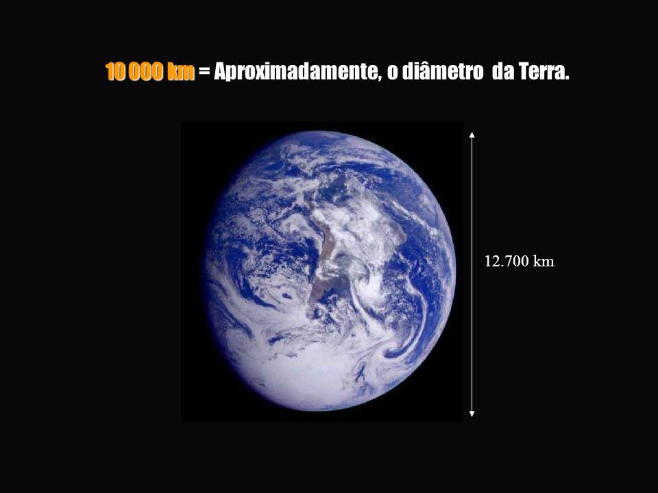 10 000 km = Aproximadamente, o diâmetro da Terra. 12.700 km