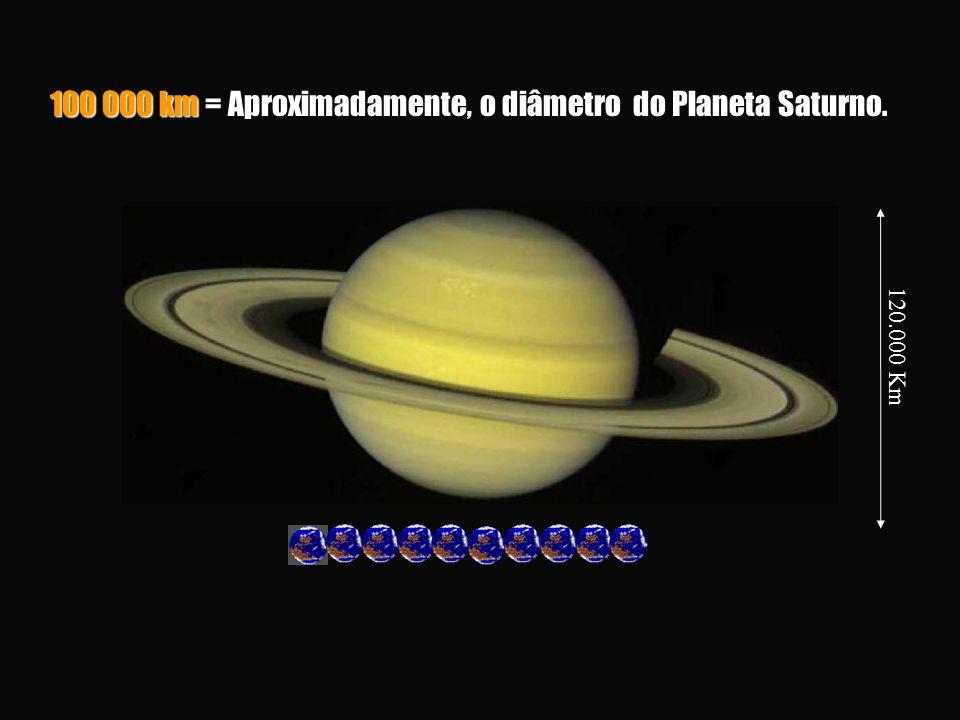 100 000 km = Aproximadamente, o diâmetro do Planeta Saturno. 120.000 Km