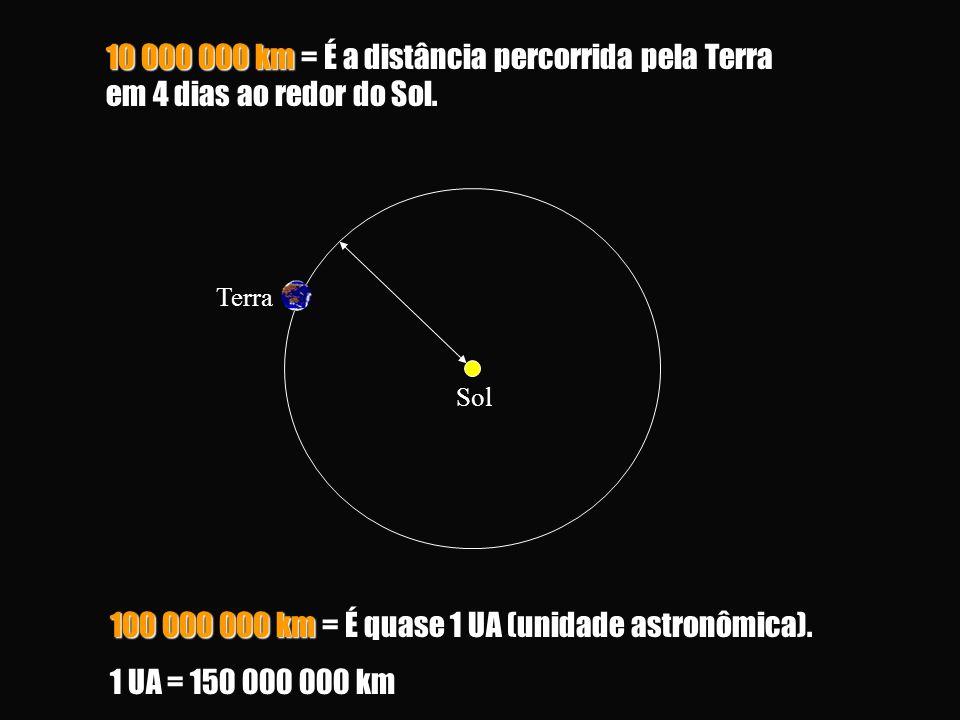 100 000 000 km = É quase 1 UA (unidade astronômica). 1 UA = 150 000 000 km 10 000 000 km = É a distância percorrida pela Terra em 4 dias ao redor do S