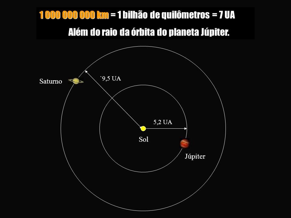 5,2 UA Sol Júpiter `9,5 UA Saturno 1 000 000 000 km = 1 bilhão de quilômetros = 7 UA Além do raio da órbita do planeta Júpiter. Além do raio da órbita