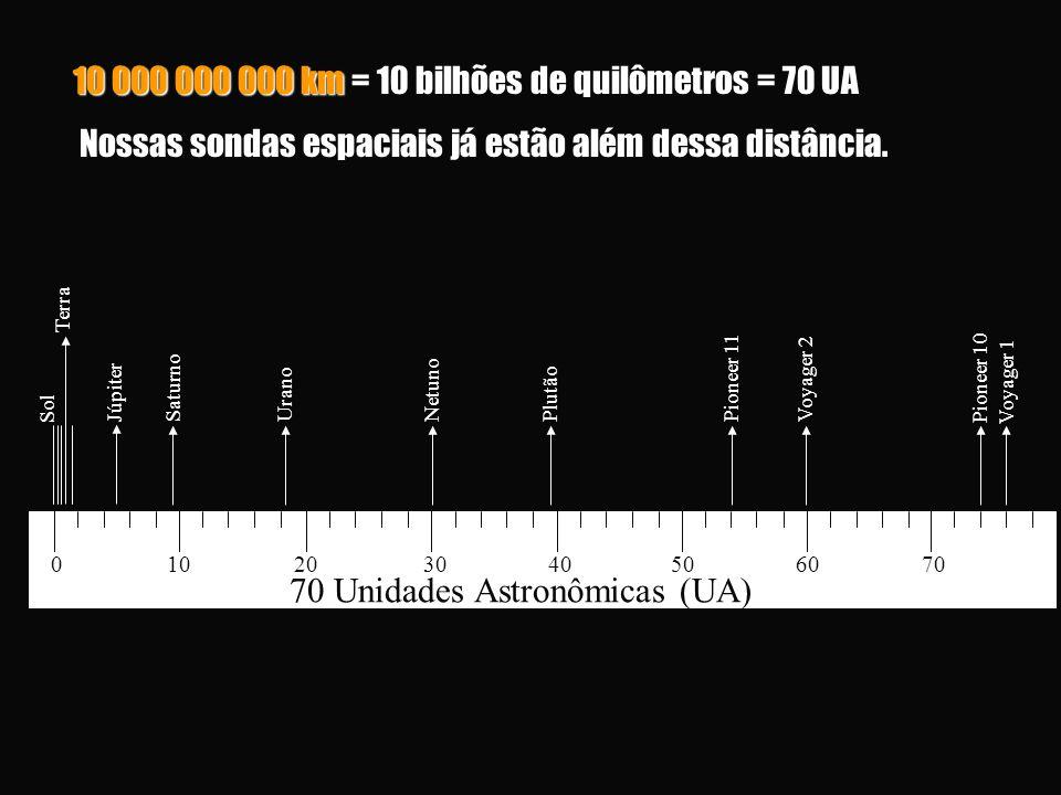 10 000 000 000 km = 10 bilhões de quilômetros = 70 UA Nossas sondas espaciais já estão além dessa distância. Nossas sondas espaciais já estão além des