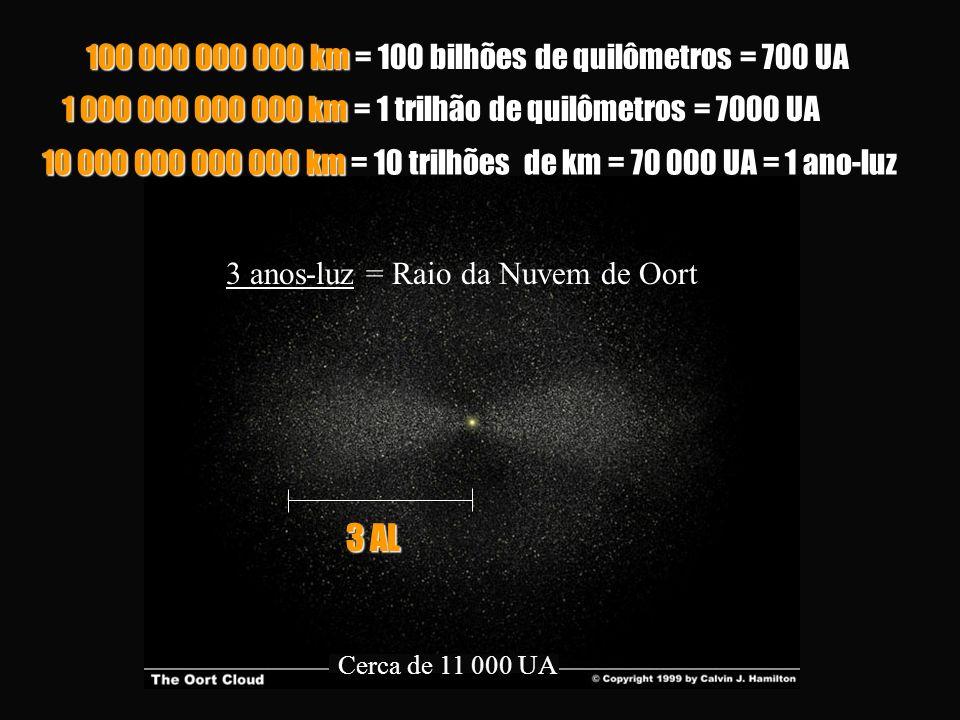 1 000 000 000 000 km = 1 trilhão de quilômetros = 7000 UA Cerca de 11 000 UA 100 000 000 000 km = 100 bilhões de quilômetros = 700 UA 10 000 000 000 0