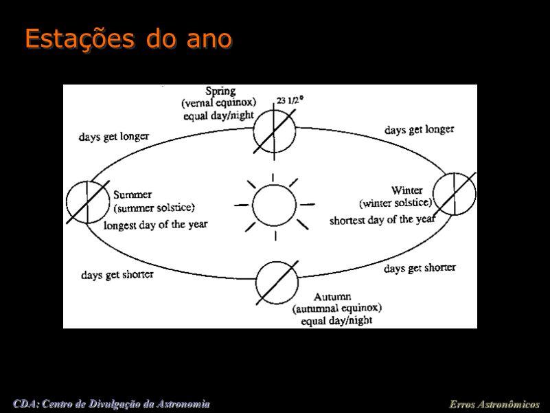 Erros Astronômicos CDA: Centro de Divulgação da Astronomia Estações do ano 21/12 21/06