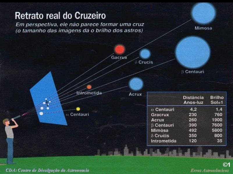 Erros Astronômicos CDA: Centro de Divulgação da Astronomia Constelações