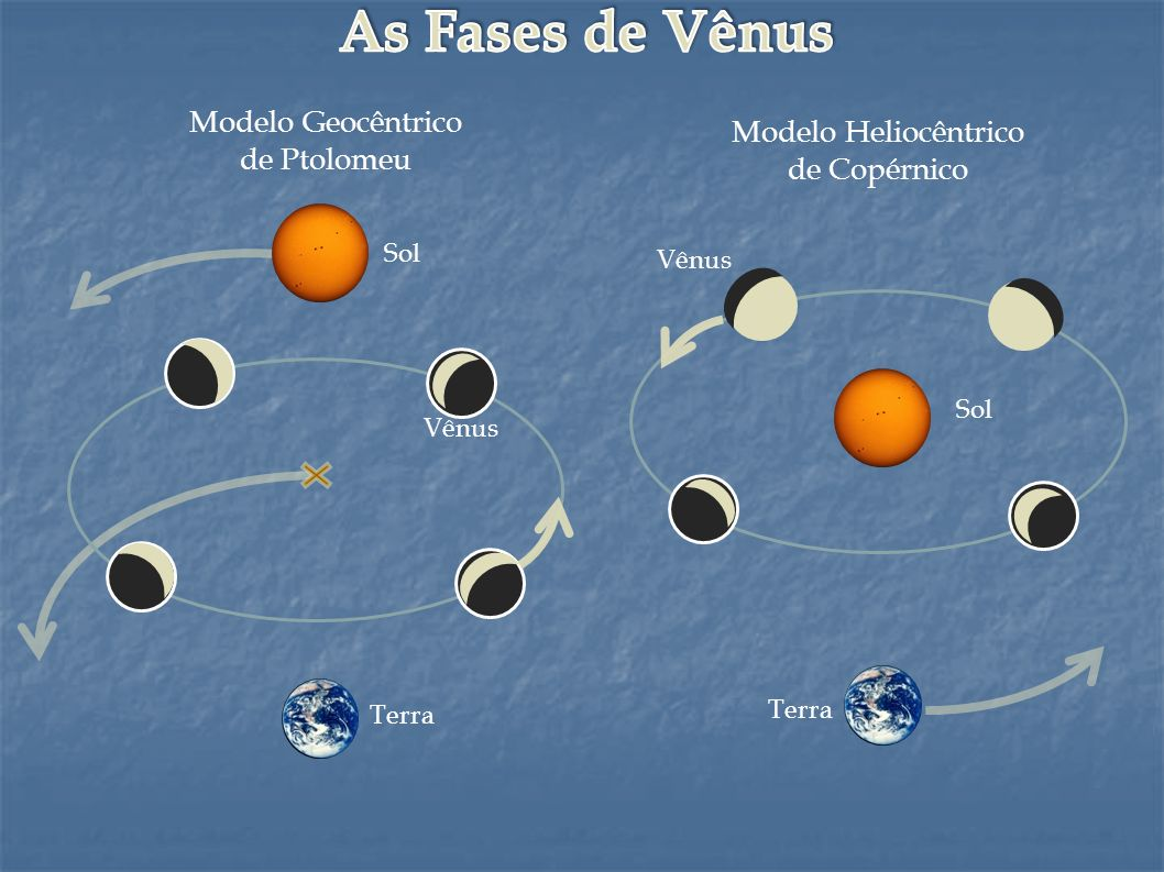 Modelo Geocêntrico de Ptolomeu Modelo Heliocêntrico de Copérnico Terra Vênus Sol