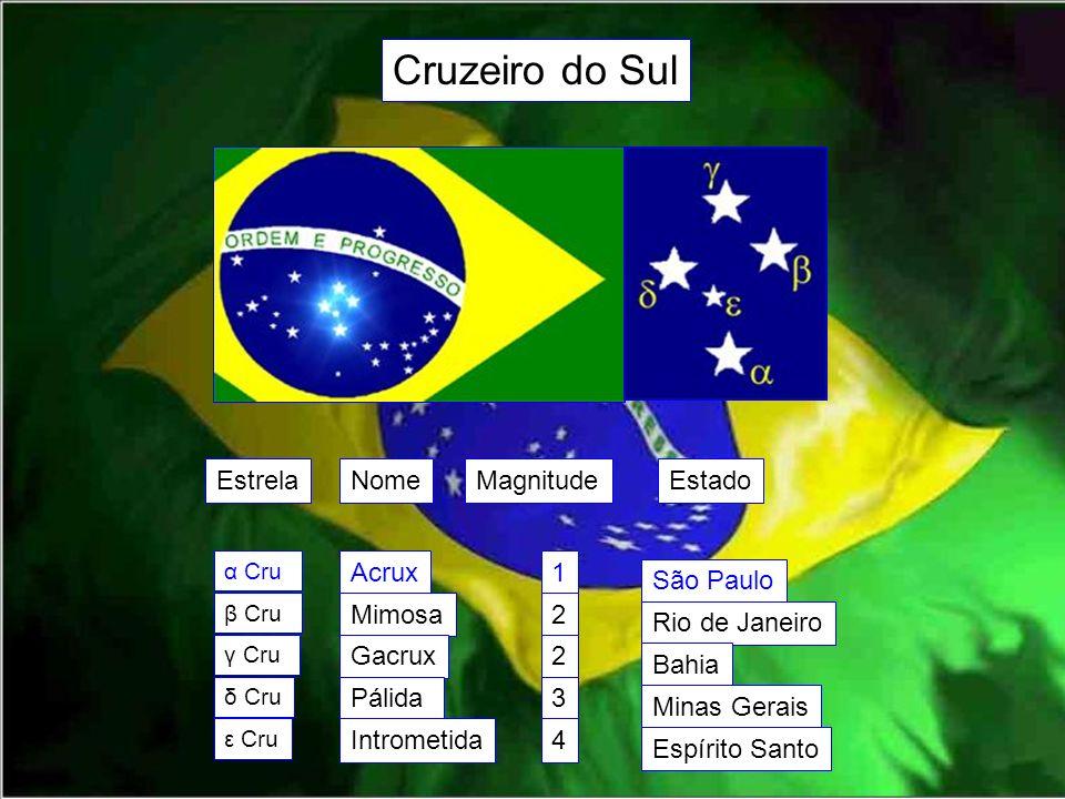 Cruzeiro do Sul EstrelaNomeMagnitudeEstado α Cru β Cru γ Cru δ Cru ε Cru Acrux Mimosa Gacrux Pálida Intrometida 1 2 2 3 4 São Paulo Rio de Janeiro Bah