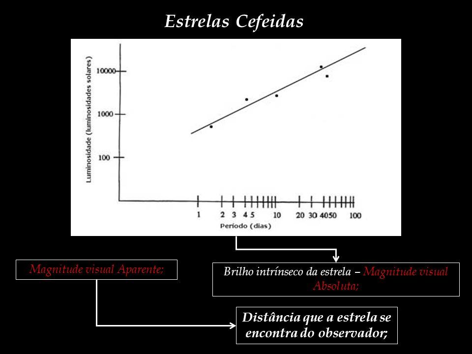 Estrelas Cefeidas Brilho intrínseco da estrela – Magnitude visual Absoluta; Magnitude visual Aparente; Distância que a estrela se encontra do observad