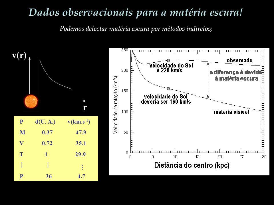 Dados observacionais para a matéria escura! Podemos detectar matéria escura por métodos indiretos; v(r) r r P d(U. A.) v(km.s -1 ) M 0.37 47.9 V 0.72