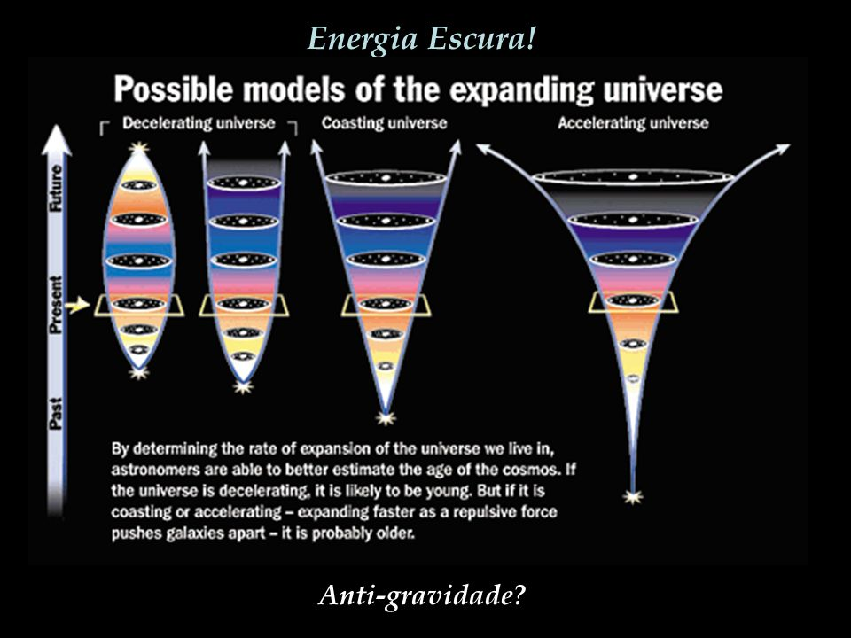 Energia Escura! Anti-gravidade?