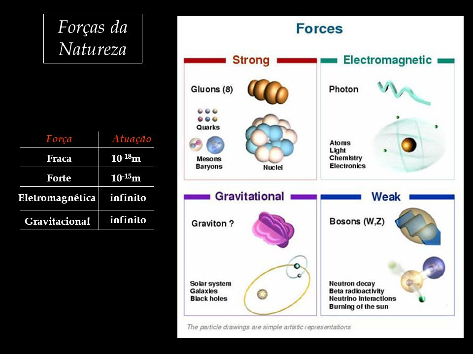 Forças da Natureza ForçaAtuação Fraca Forte Eletromagnética Gravitacional 10 -15 m 10 -18 m infinito