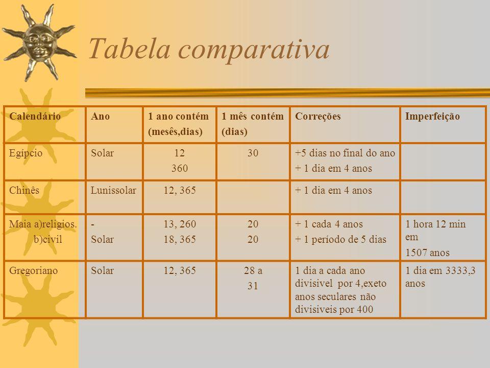 Tabela comparativa CalendárioAno1 ano contém (mesês,dias) 1 mês contém (dias) CorreçõesImperfeição EgípcioSolar12 360 30+5 dias no final do ano + 1 di