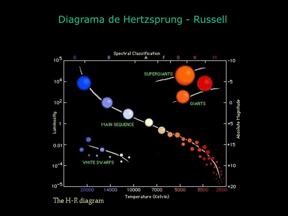 Protoestrela T superf ~ 1 000 ºC R = 500 U.A. (10 x Rórb plutão ) 1Ms < M < 60 Ms Depois de ~100 000 anos da formação da nebulosa