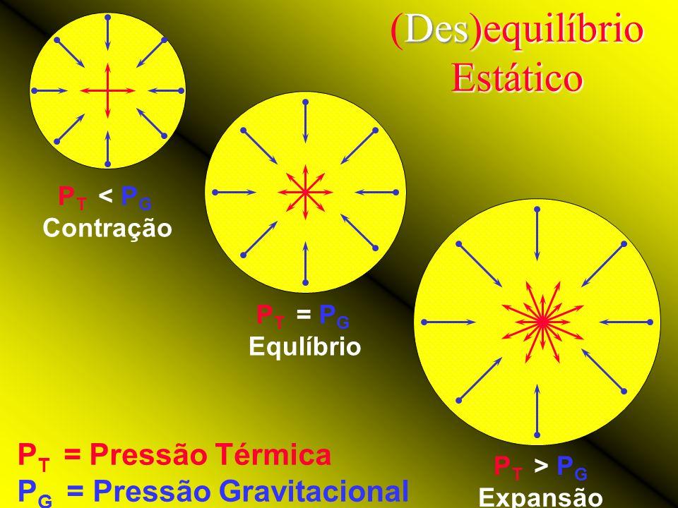 Pressões atuantes numa estrela Partícula Contração gravitacional Vem... Expansão térmica Vai...