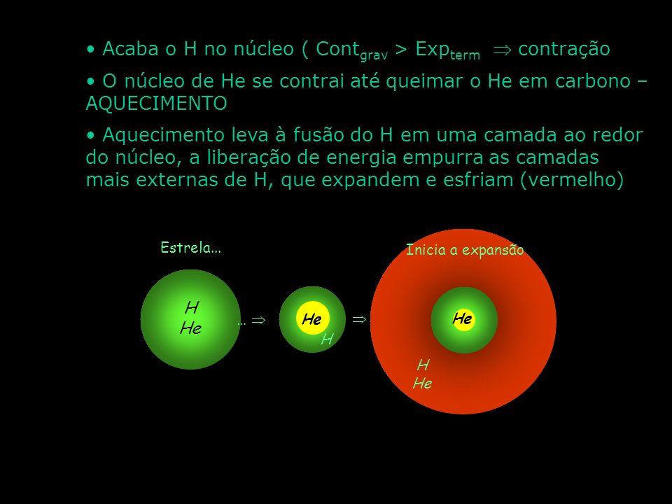 Estrela com 0,08Ms < Massa < 4Ms T = 5 800 º C R ~ 70 000 km M ~ 300 000 M terra Fusão de H durante 10 bilhões de anos